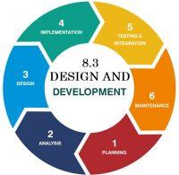 ISO 9001:2015 – 8.3.1 & 8.3.2 HOẠCH ĐỊNH THIẾT KẾ VÀ PHÁT TRIỂN